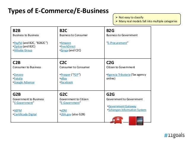 types of e commerce with examples pdf