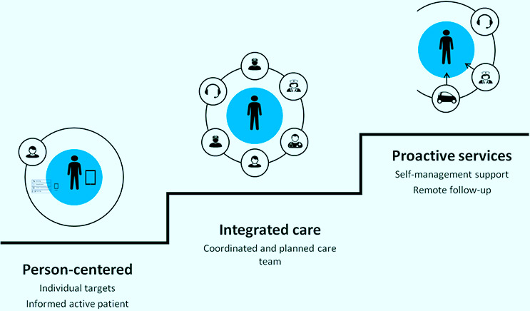 patient centred value system pdf