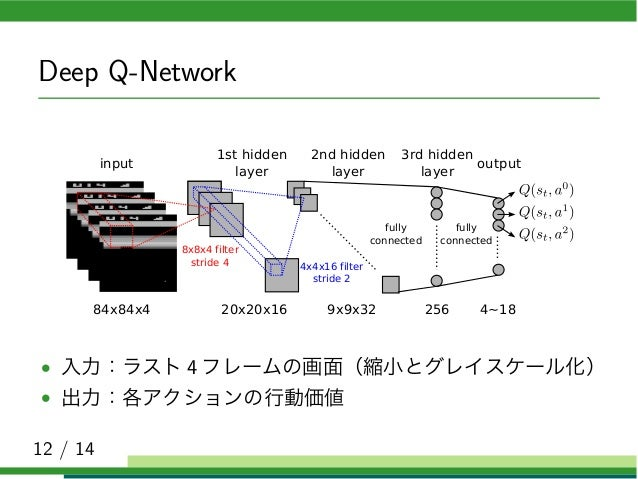 playing atari with deep reinforcement learning pdf