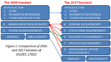 iso 17025 2017 changes pdf