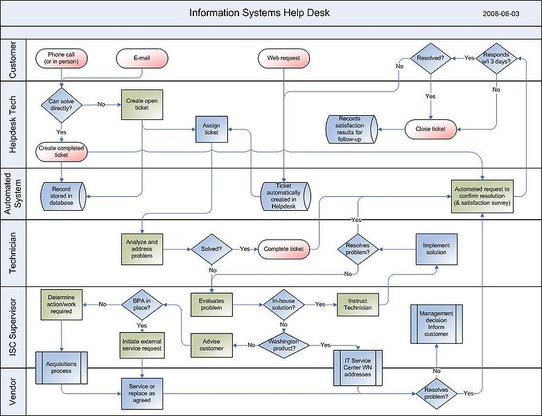 it operation in help desk infrastructure and application