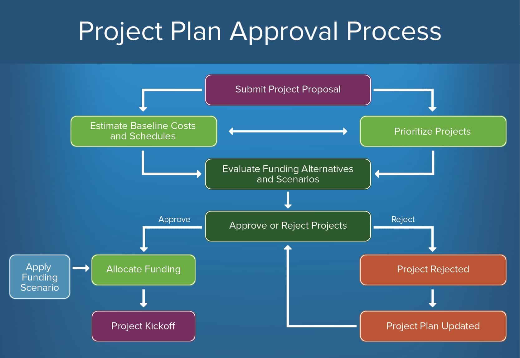 productivity and innovation credit application for approval of equipment